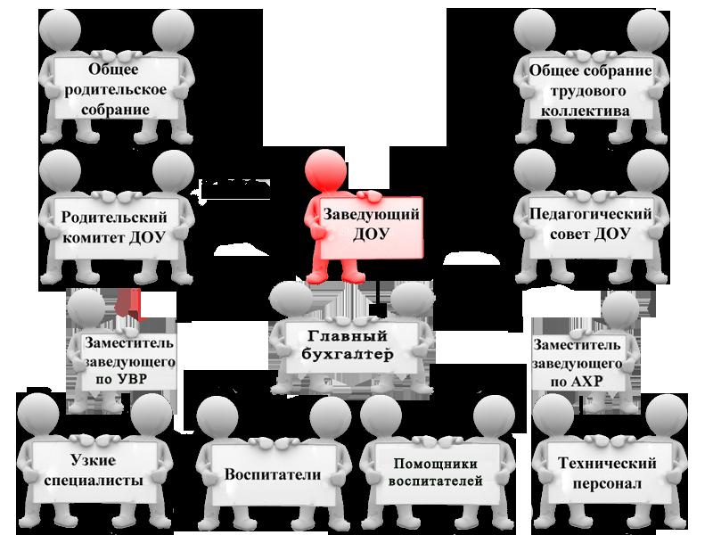 I структура – общественное